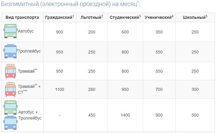 Пример таблицы с тарифами на безлимитный проезд