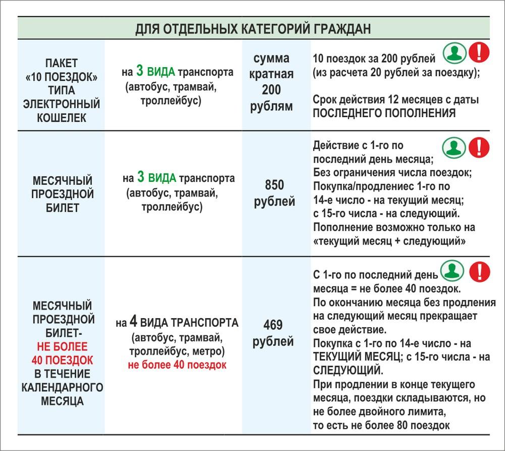 Тарифные планы на ЕКАРТУ для пенсионеров